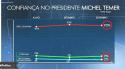"""Desmoralização: Pesquisa Ibope/Globo atinge inéditos """"101%"""""""