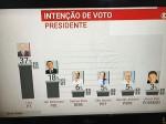 O conluio criminoso: Ibope/TV Globo/O Estado de São Paulo/TSE