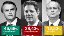 """Segundo Turno: A Mentira sobre a """"culpa do Nordeste"""" e do """"Povo que não sabe Votar"""""""