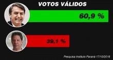 Nova pesquisa aponta margem ainda maior em favor de Bolsonaro: 60,9% contra 39,1%