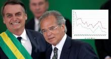Banco Central reduz juros para a menor taxa básica da história