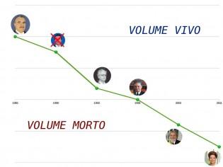 De De Gaulle a Dilma, passando por Lula, indo do Céu ao Volume Morto
