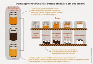 Pesquisa em matemática cria método que facilita a fabricação de cerveja