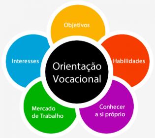 Orientação Vocacional e Orientação Profissional