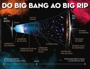 Pesquisador Matemático descobre como o universo irá acabar