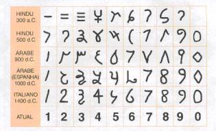 A Matemática Oriental dos Árabes, Hindus e Chineses