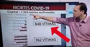 Globo comete erro imperdoável ao anunciar números incorretos de mortos por Covid-19 no RJ (veja o vídeo)