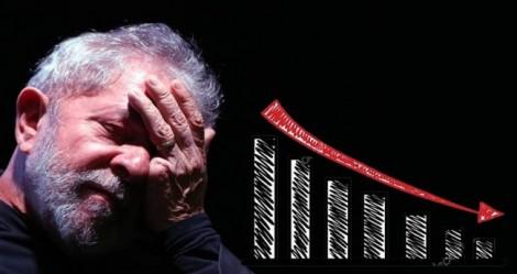 Lula cai nas pesquisas e maioria da população apoia a sua prisão, aponta o Datafolha