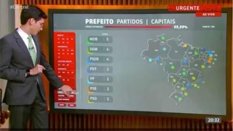 """Viralizou! AO VIVO, jornalista da Globo diz que PT """"sumiu do mapa"""" (veja o vídeo)"""