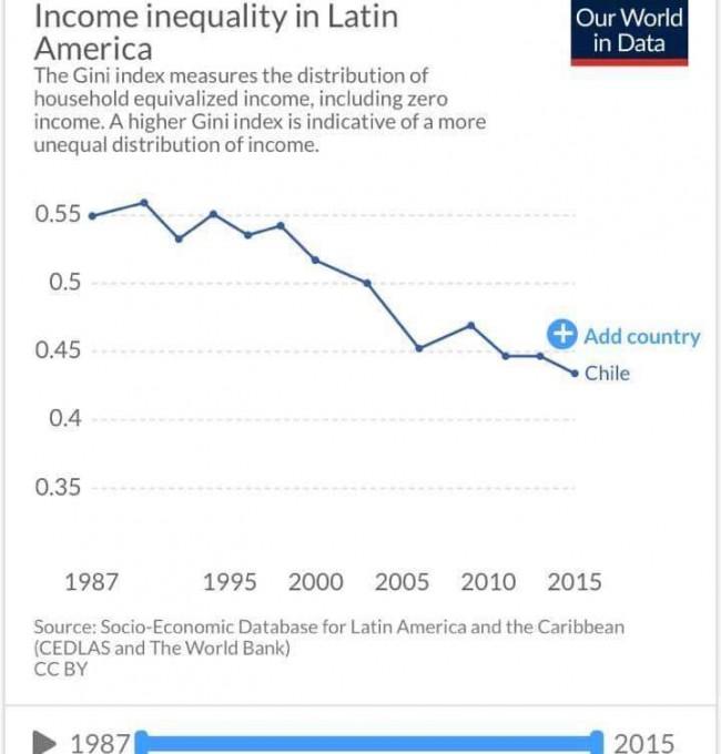 Gráfico da Redução da Desigualdade