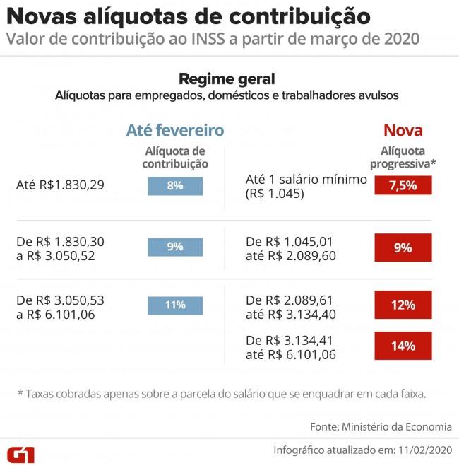 Comparação da mudança na contribuição para o INSS