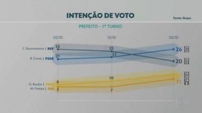 (Imagem: pesquisa IBOPE publicada no portal G1)